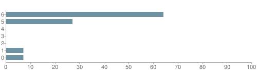 Chart?cht=bhs&chs=500x140&chbh=10&chco=6f92a3&chxt=x,y&chd=t:64,27,0,0,0,7,7&chm=t+64%,333333,0,0,10|t+27%,333333,0,1,10|t+0%,333333,0,2,10|t+0%,333333,0,3,10|t+0%,333333,0,4,10|t+7%,333333,0,5,10|t+7%,333333,0,6,10&chxl=1:|other|indian|hawaiian|asian|hispanic|black|white